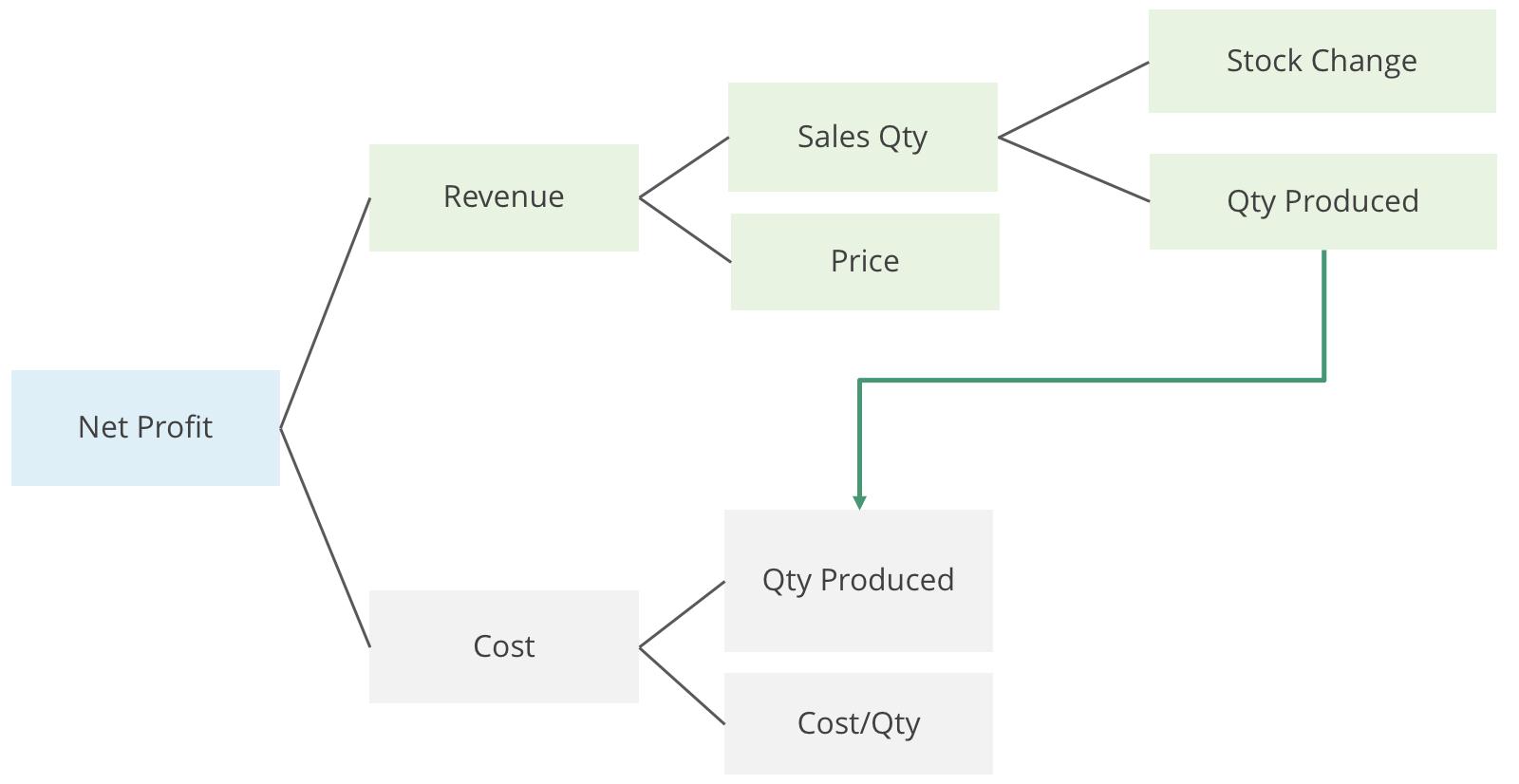 Value-Driver-Tree-Sample-Model